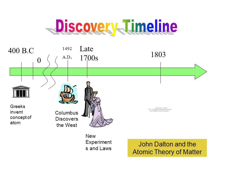 Discovery Timeline Late 1700s 400 B.C 1803