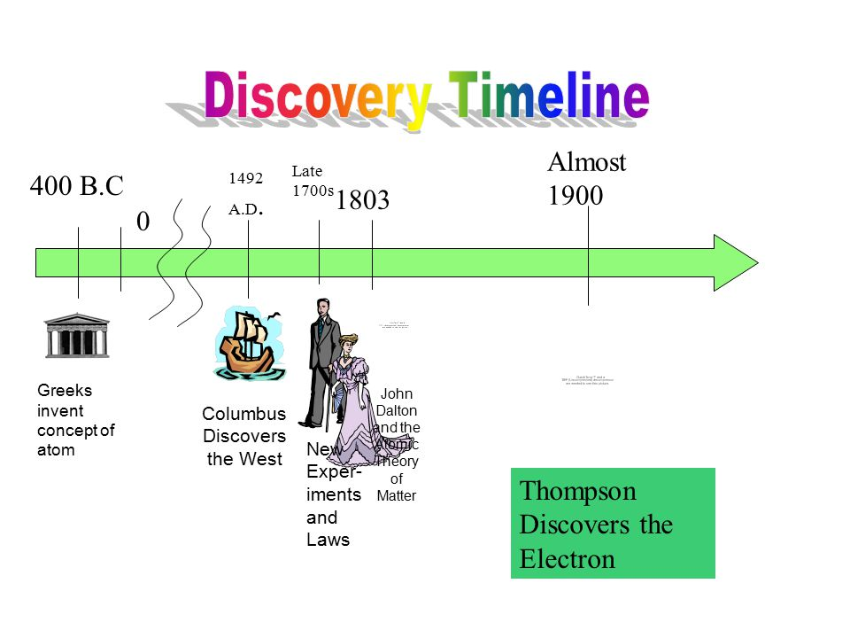 Discovery Timeline Almost 1900 400 B.C 1803