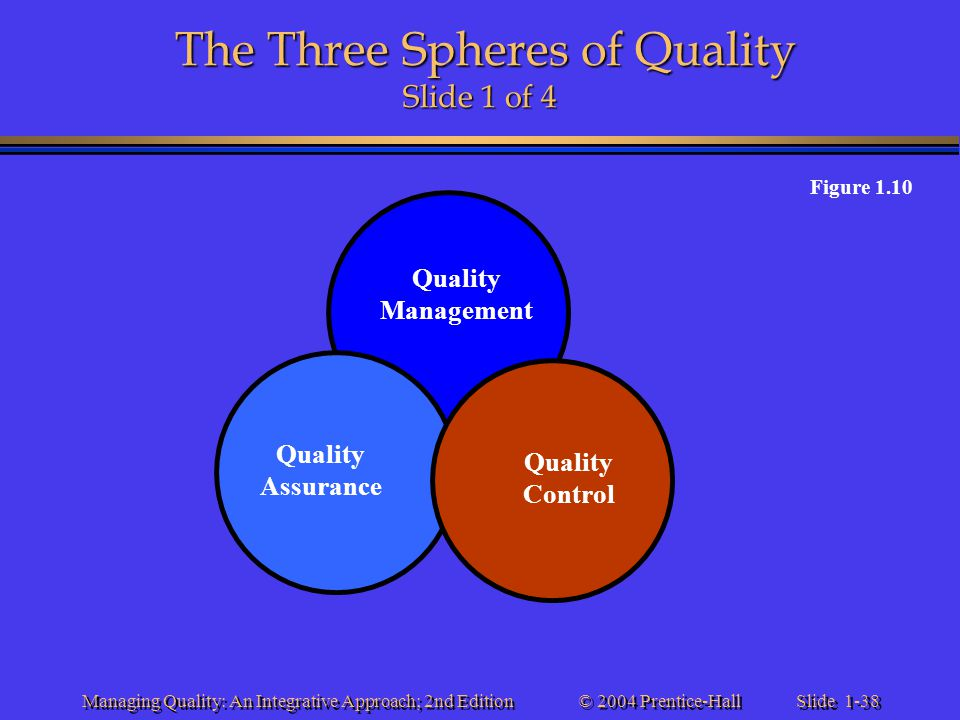 The Three Spheres of Quality Slide 1 of 4