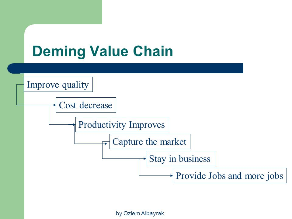 Deming Value Chain Improve quality Cost decrease Productivity Improves