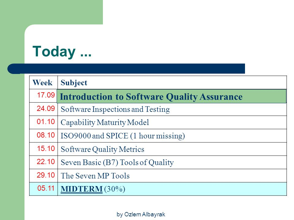 Today ... Introduction to Software Quality Assurance Week Subject