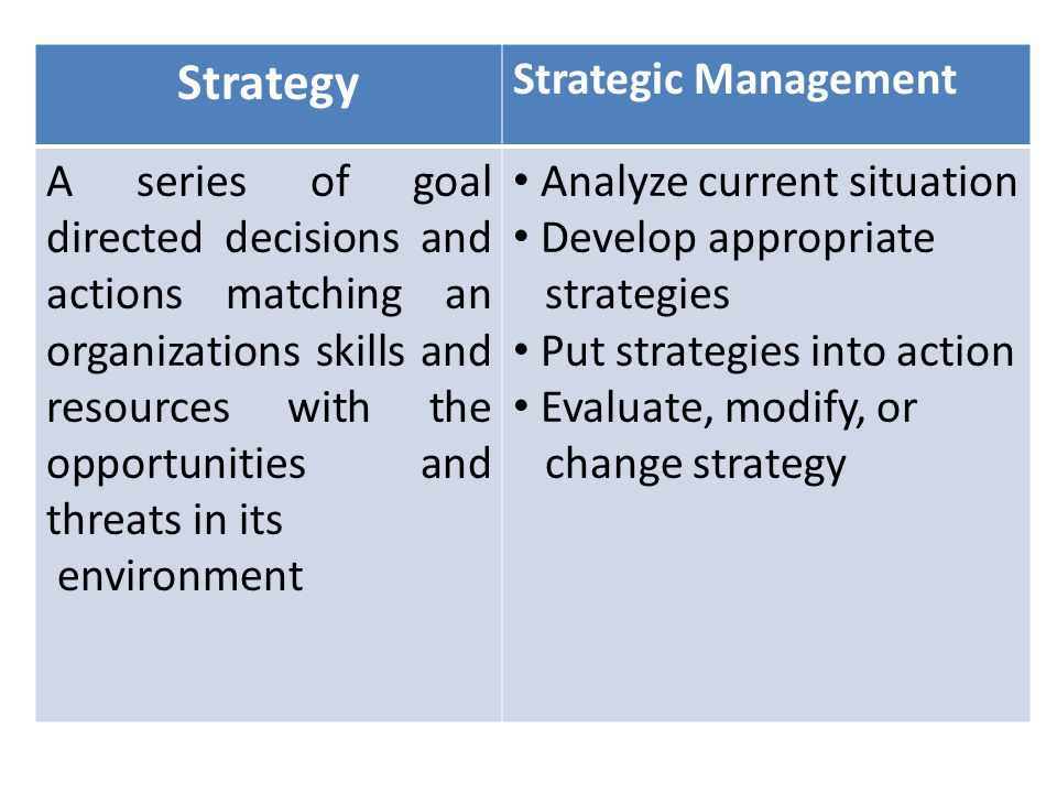 Strategy Strategic Management