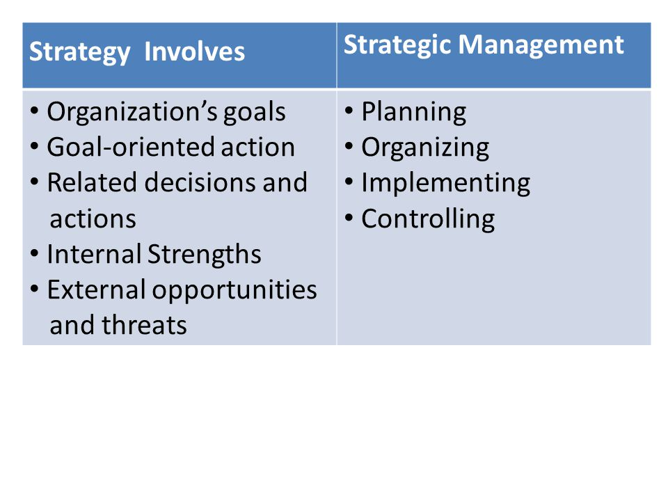 Strategy Involves Strategic Management. Organization's goals. Goal-oriented action. Related decisions and.