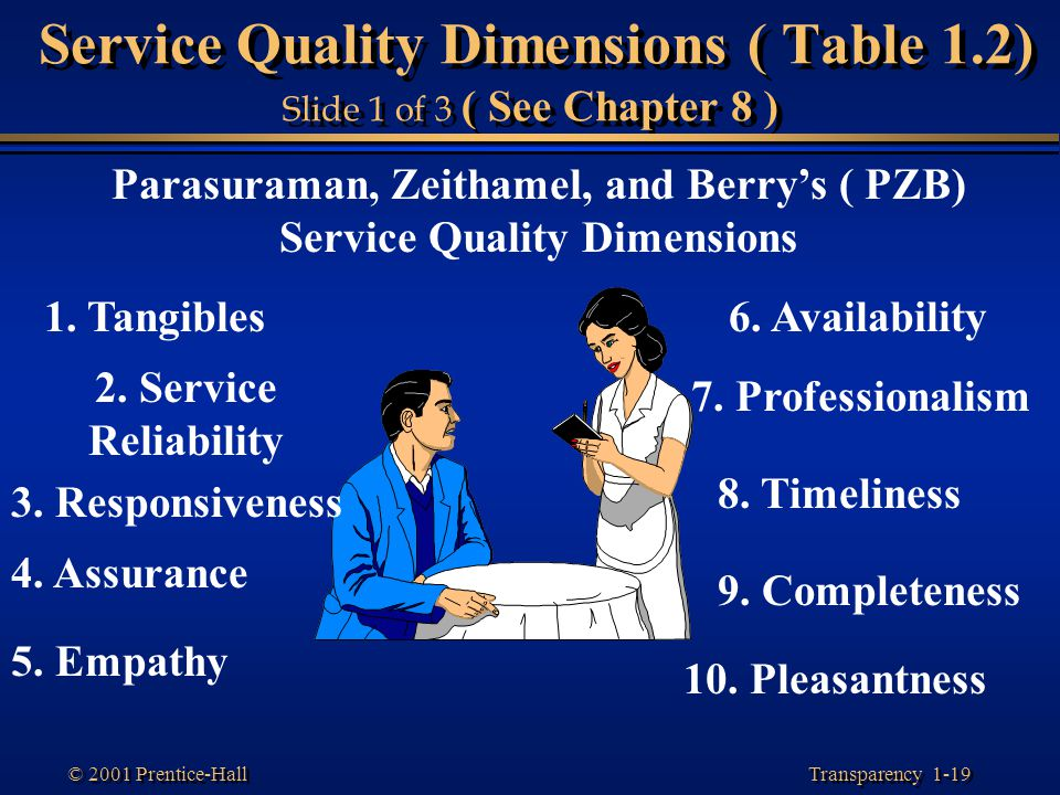 Service Quality Dimensions ( Table 1.2) Slide 1 of 3 ( See Chapter 8 )