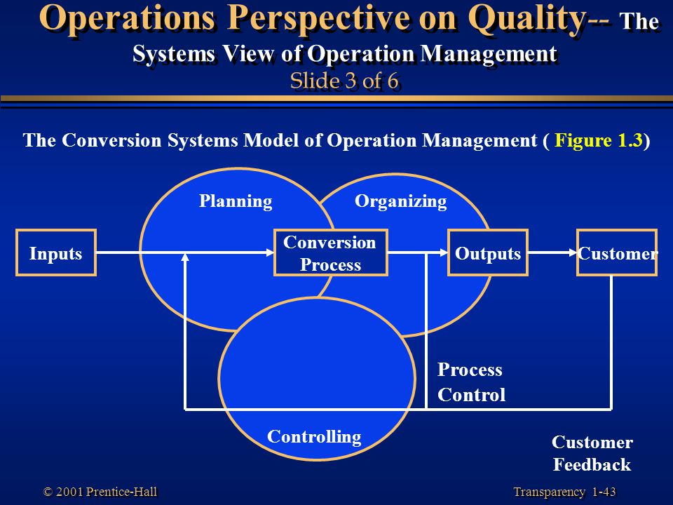 The Conversion Systems Model of Operation Management ( Figure 1.3)