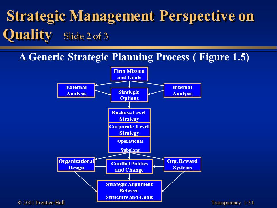Strategic Management Perspective on Quality Slide 2 of 3