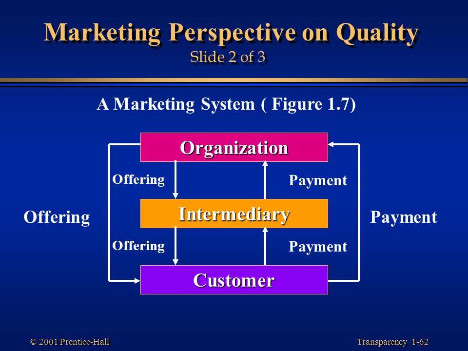 Marketing Perspective on Quality Slide 2 of 3