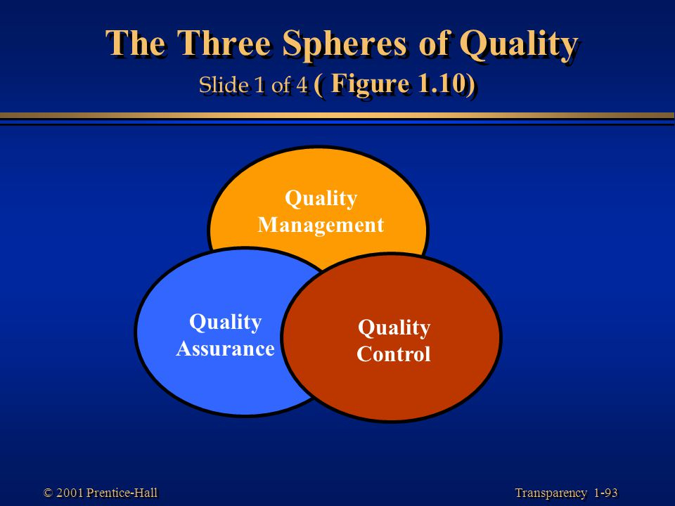 The Three Spheres of Quality Slide 1 of 4 ( Figure 1.10)