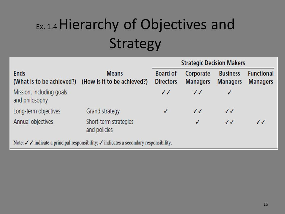 Ex. 1.4 Hierarchy of Objectives and Strategy