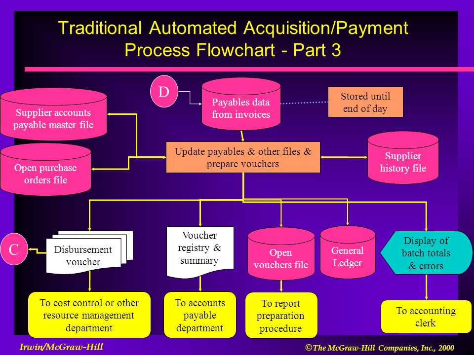 Traditional Automated Acquisition/Payment Process Flowchart - Part 3