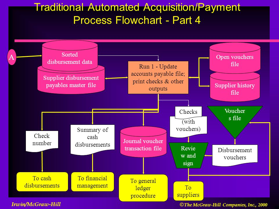 Traditional Automated Acquisition/Payment Process Flowchart - Part 4