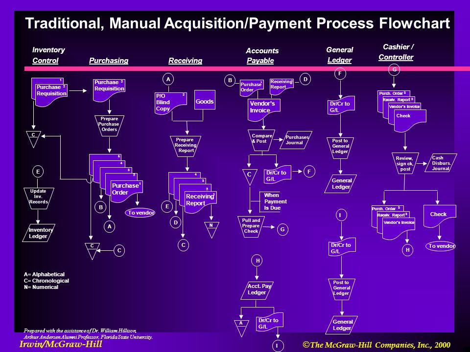 Traditional, Manual Acquisition/Payment Process Flowchart