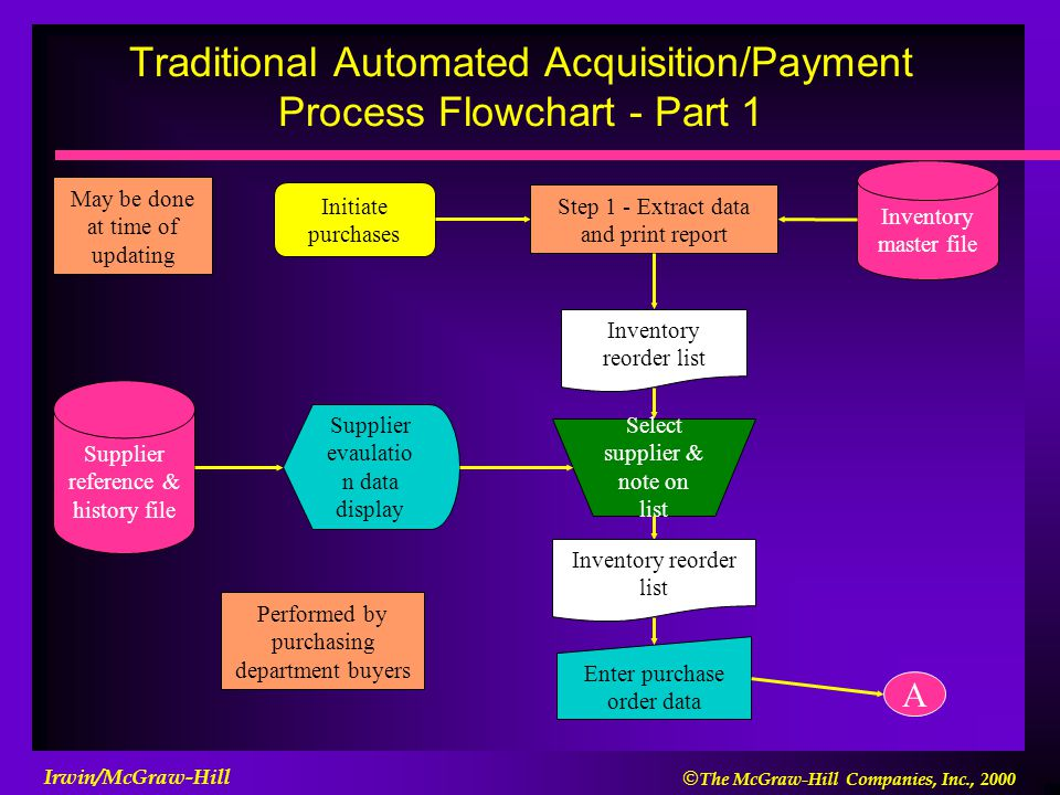 Traditional Automated Acquisition/Payment Process Flowchart - Part 1