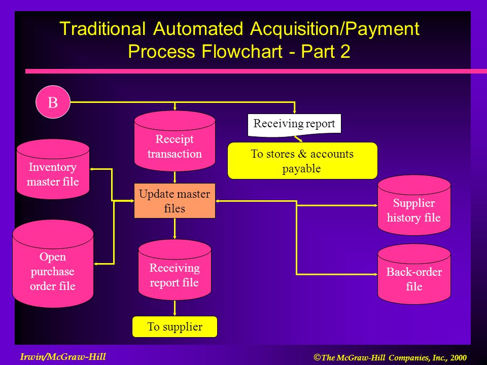 Traditional Automated Acquisition/Payment Process Flowchart - Part 2
