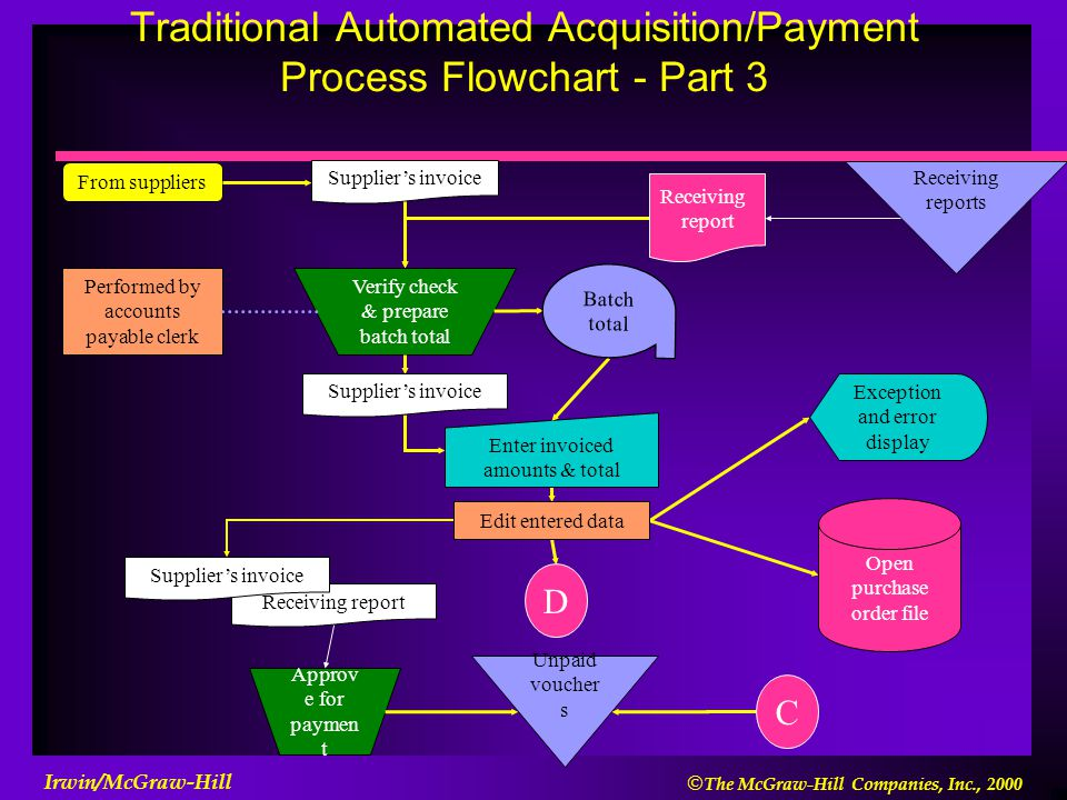acquisition payment cycle The acquisition and payment cycle often takes more time than any othlr cycle figure 18-1 shows that every transaction is either debited or credited to accounts payable.