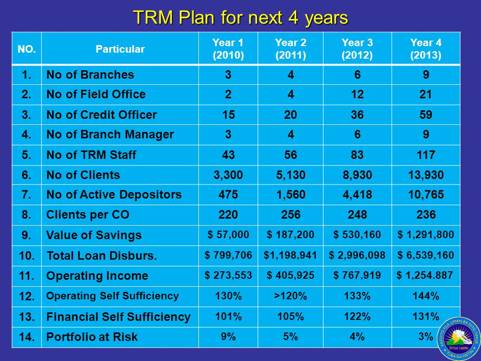 TRM Plan for next 4 years 1. No of Branches 3 4 6 9 2.