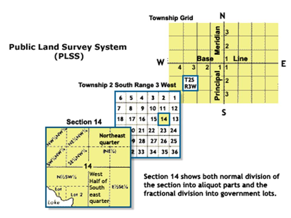 Sections Each Township is divided into 36 square sections approximately 1 mile wide on each side. A section is approximately 640 acres.