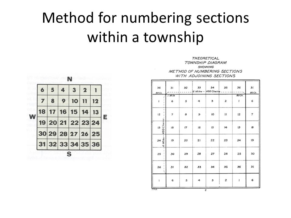 Method for numbering sections within a township