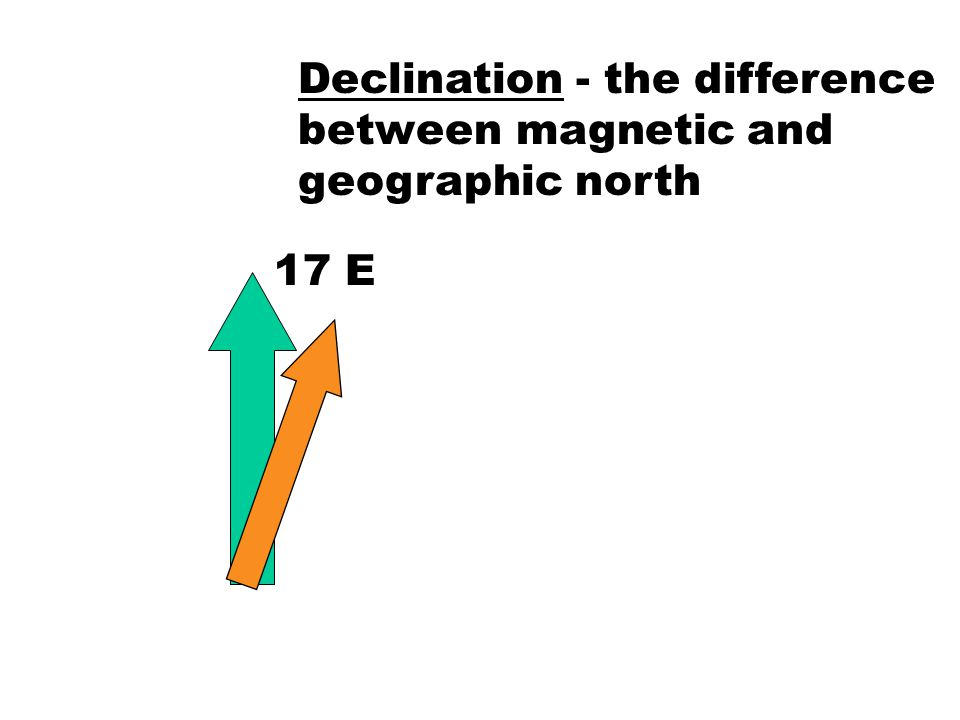 Declination - the difference