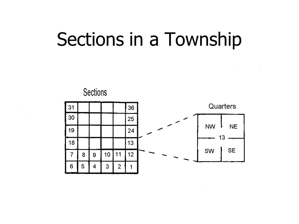 Sections in a Township