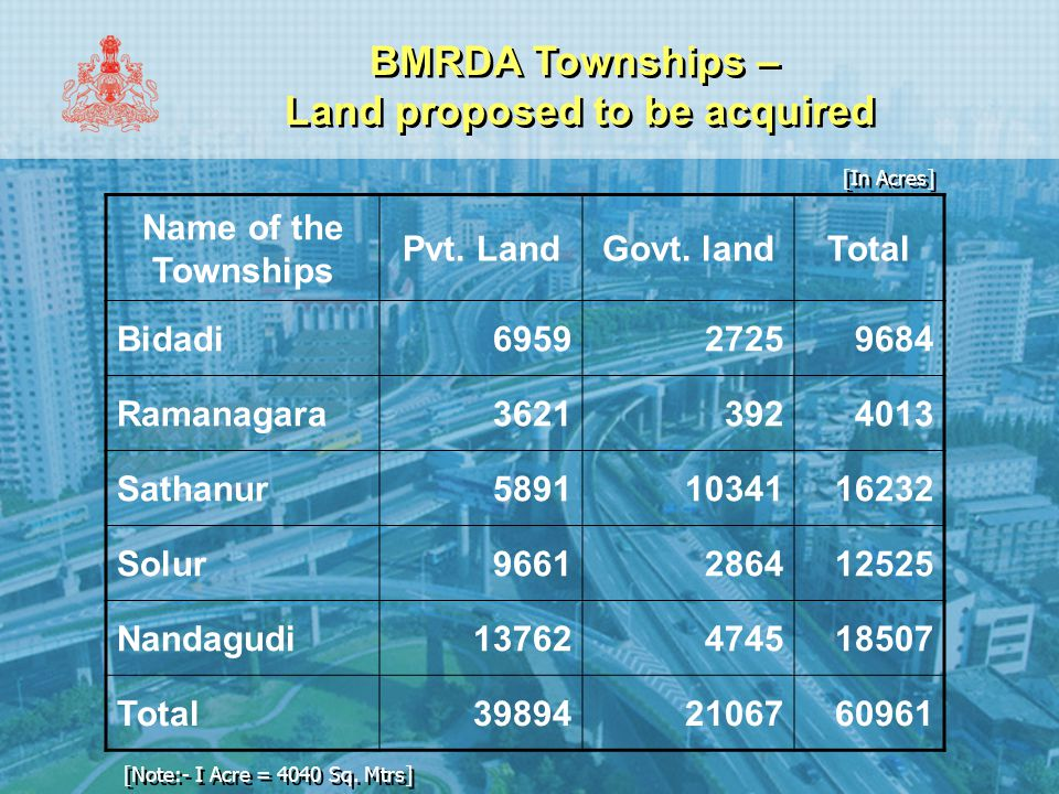 BMRDA Townships – Land proposed to be acquired