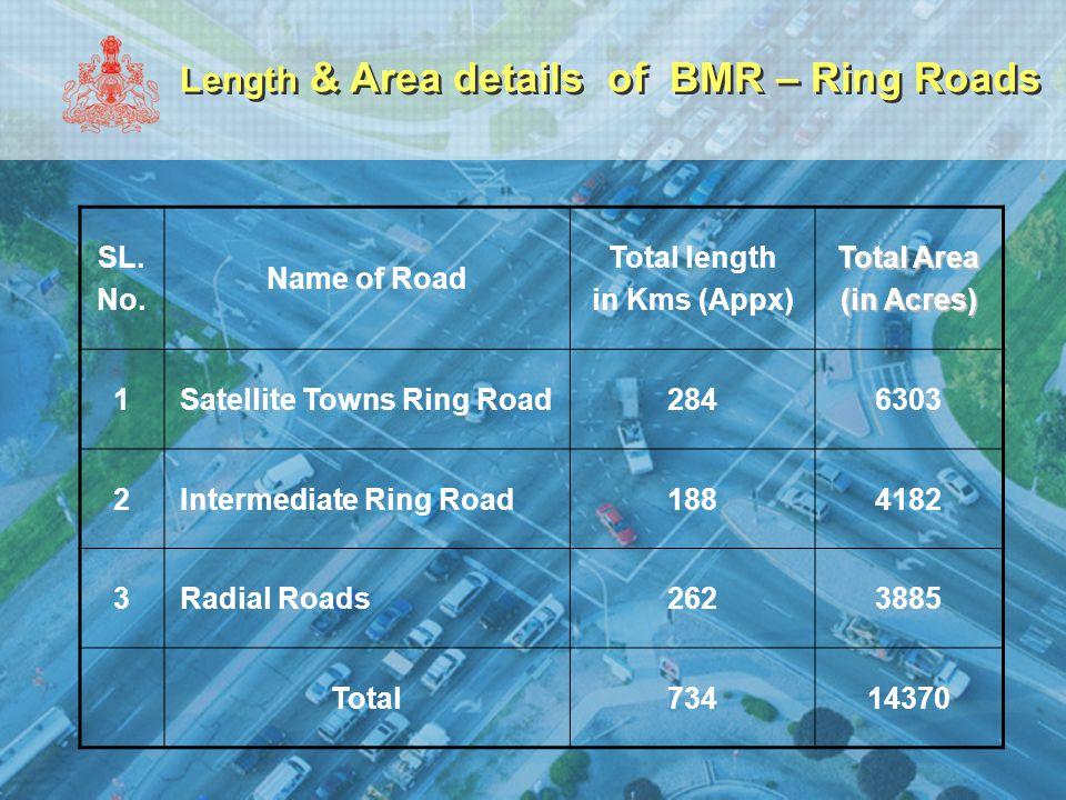 Length & Area details of BMR – Ring Roads