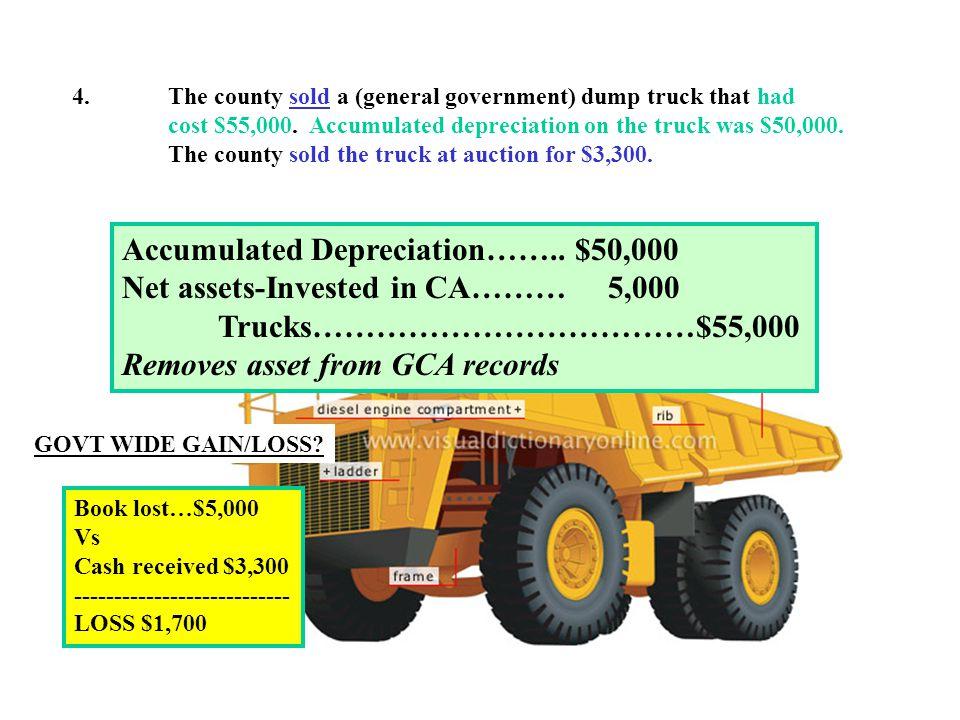 Accumulated Depreciation…….. $50,000