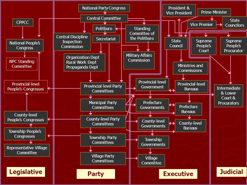 Party Executive Legislative Judicial