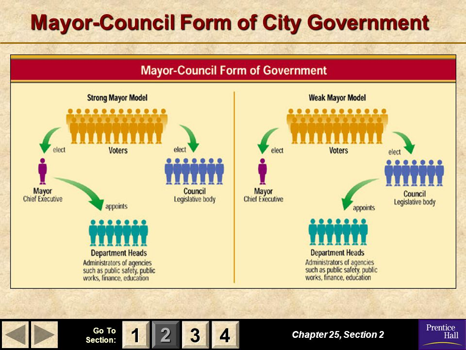 Mayor-Council Form of City Government