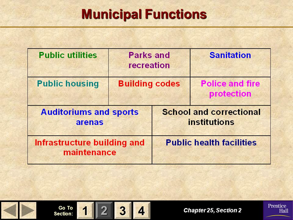 Municipal Functions 1 3 4 Chapter 25, Section 2