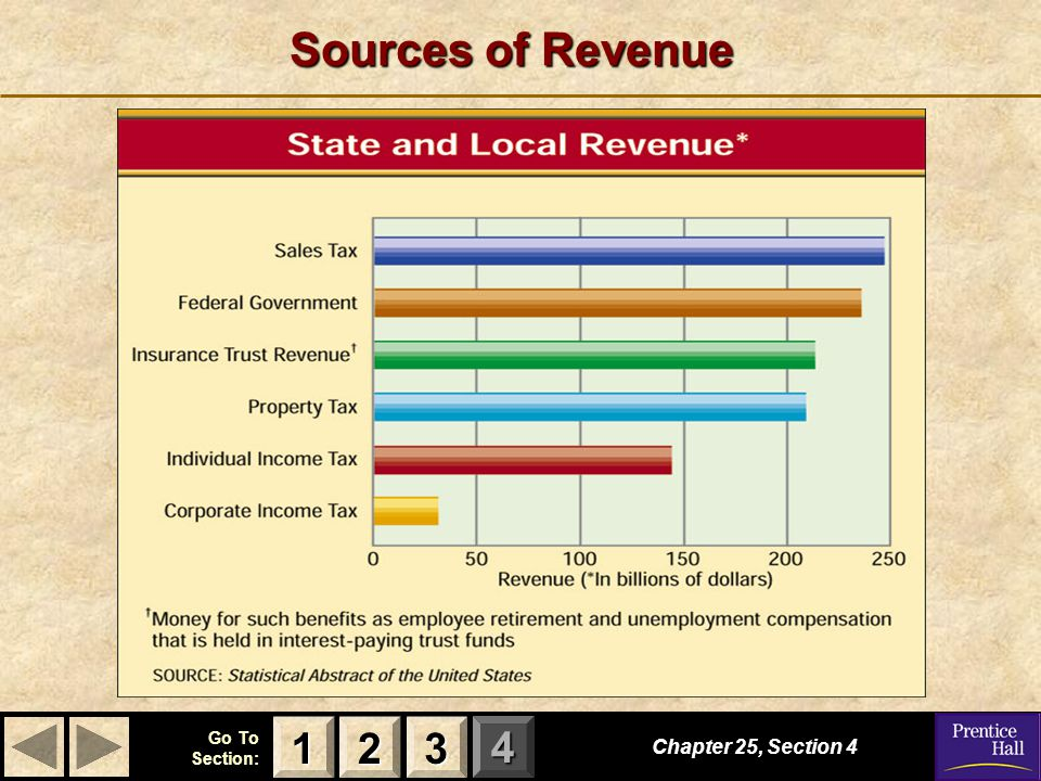 Sources of Revenue 1 2 3 Chapter 25, Section 4
