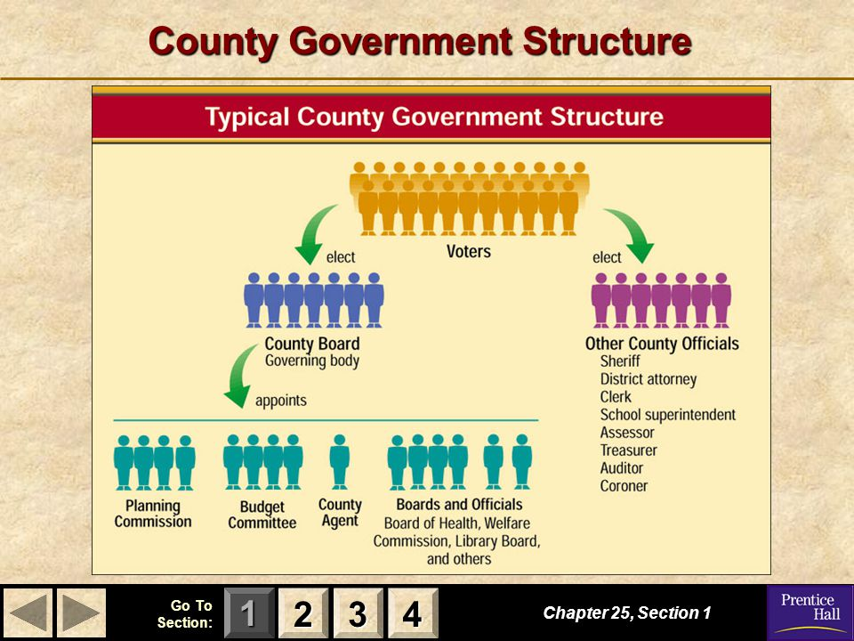 County Government Structure