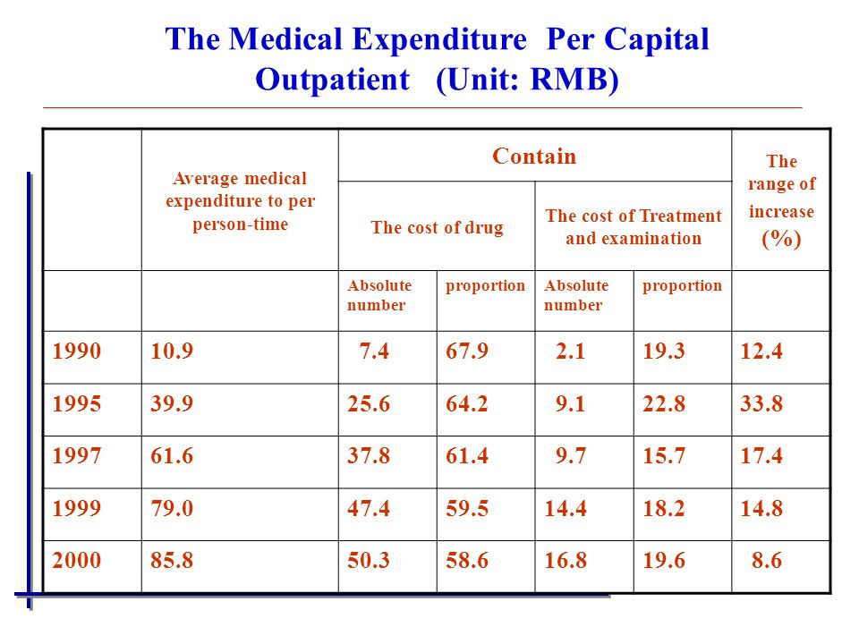 The Medical Expenditure Per Capital Outpatient (Unit: RMB)