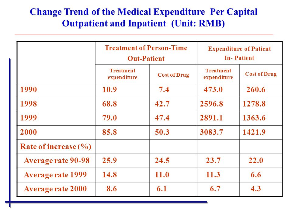 Treatment of Person-Time Expenditure of Patient Treatment expenditure
