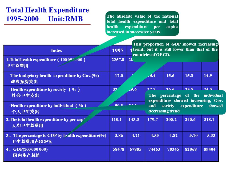 Total Health Expenditure 1995-2000 Unit:RMB