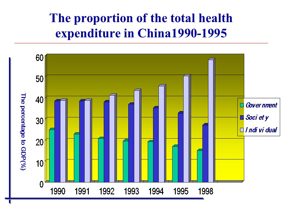 The proportion of the total health expenditure in China1990-1995
