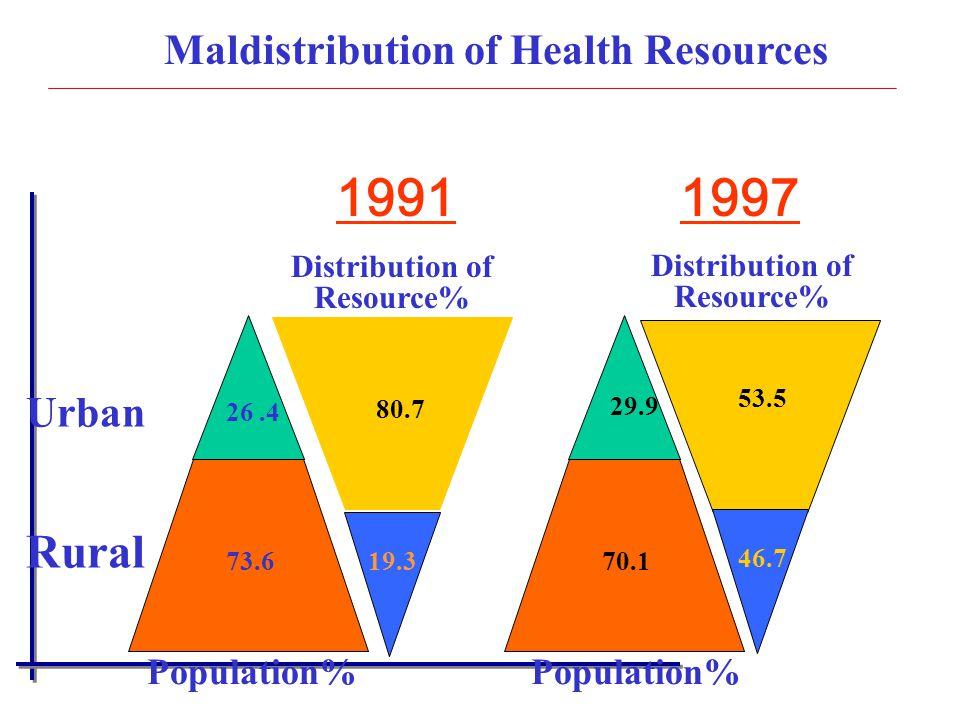 Maldistribution of Health Resources
