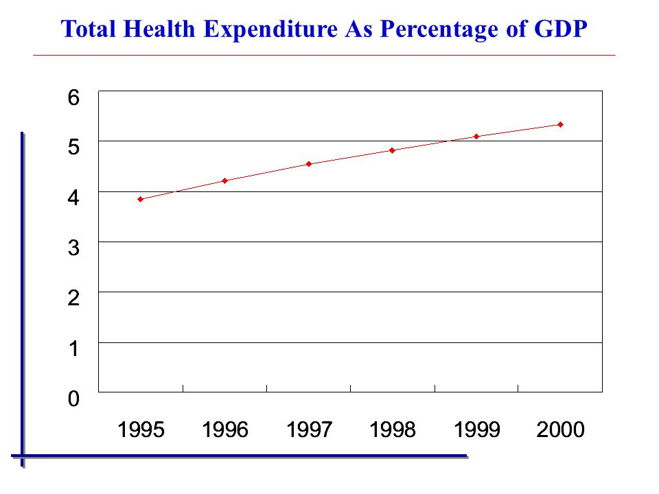Total Health Expenditure As Percentage of GDP