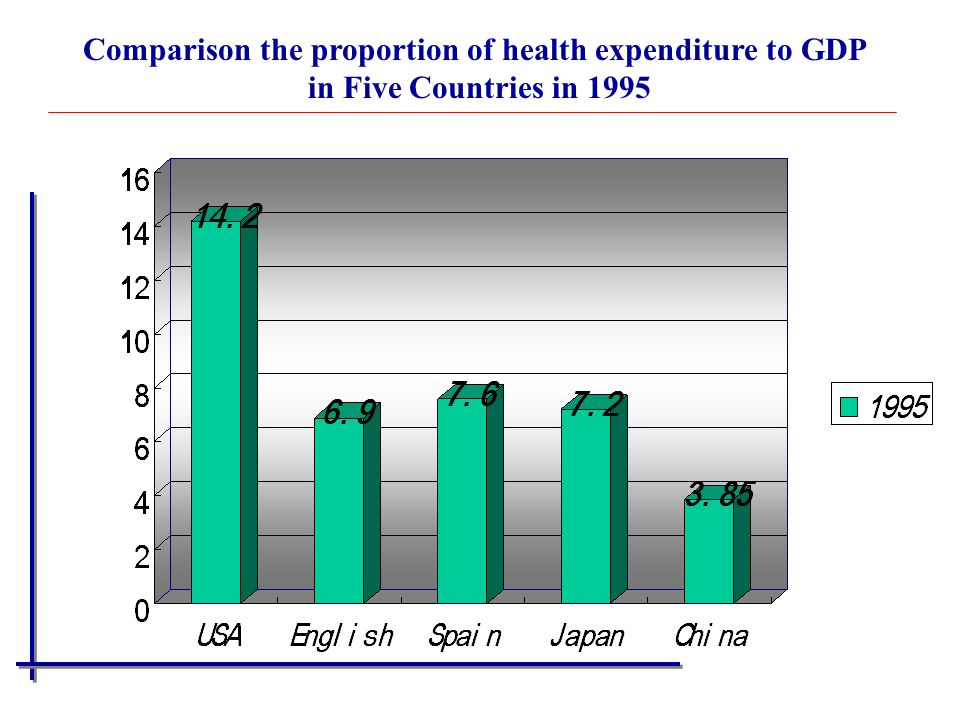 Comparison the proportion of health expenditure to GDP