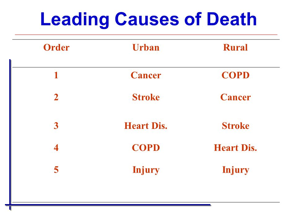 Leading Causes of Death