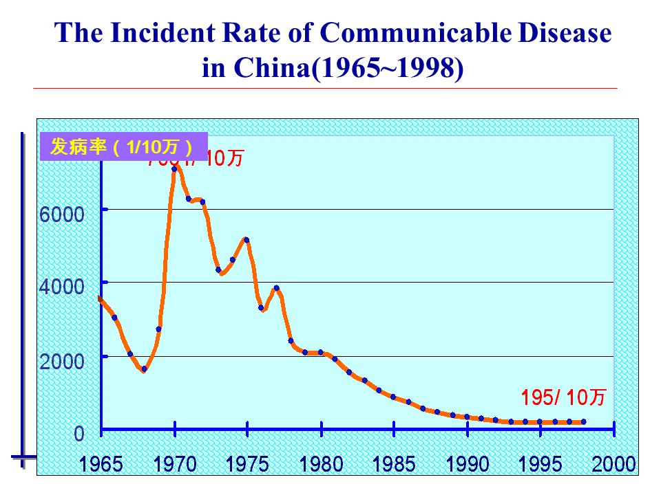The Incident Rate of Communicable Disease in China(1965~1998)