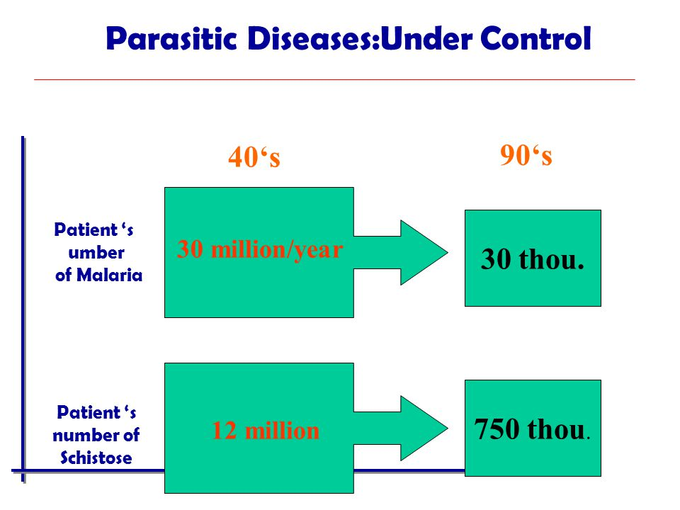 Parasitic Diseases:Under Control