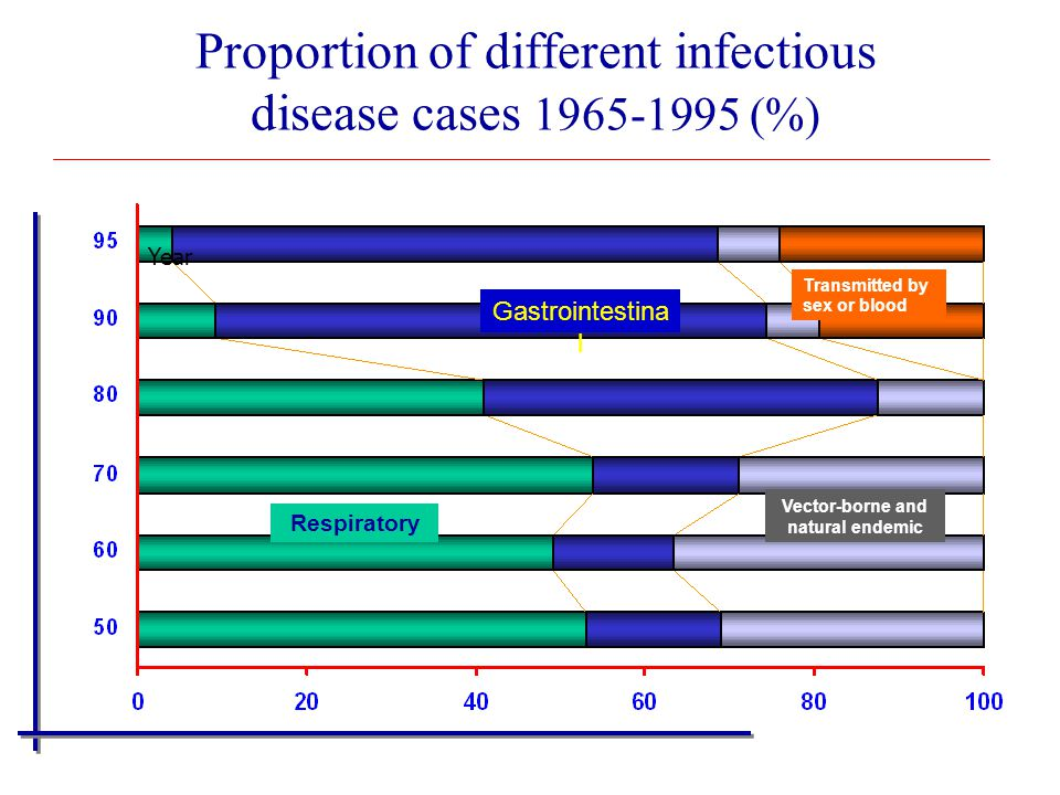 Proportion of different infectious disease cases 1965-1995 (%)
