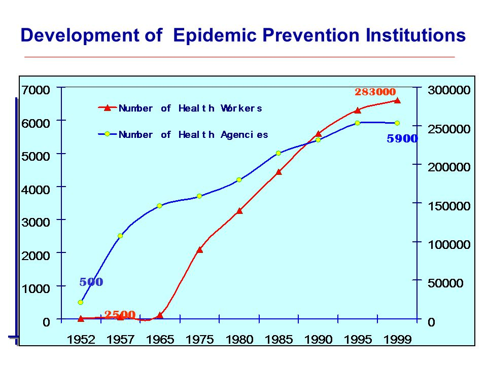 Development of Epidemic Prevention Institutions