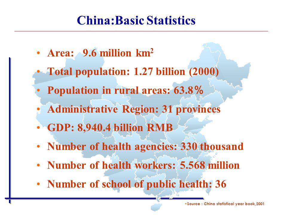 China:Basic Statistics