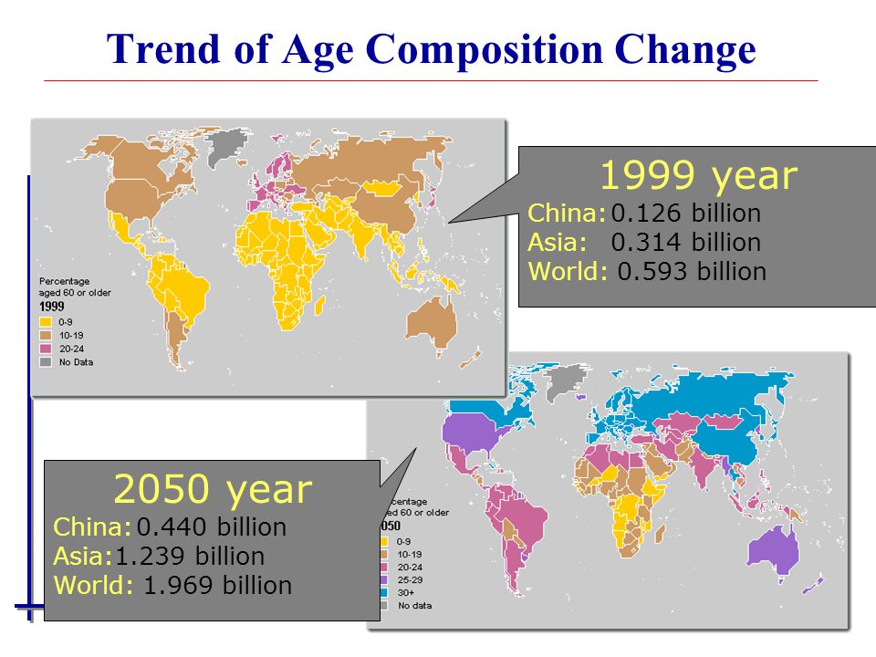 Trend of Age Composition Change