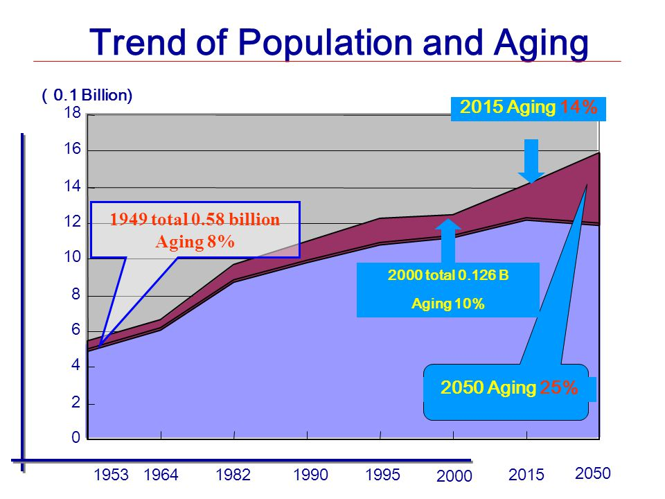 Trend of Population and Aging