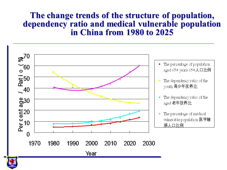 The change trends of the structure of population, dependency ratio and medical vulnerable population in China from 1980 to 2025