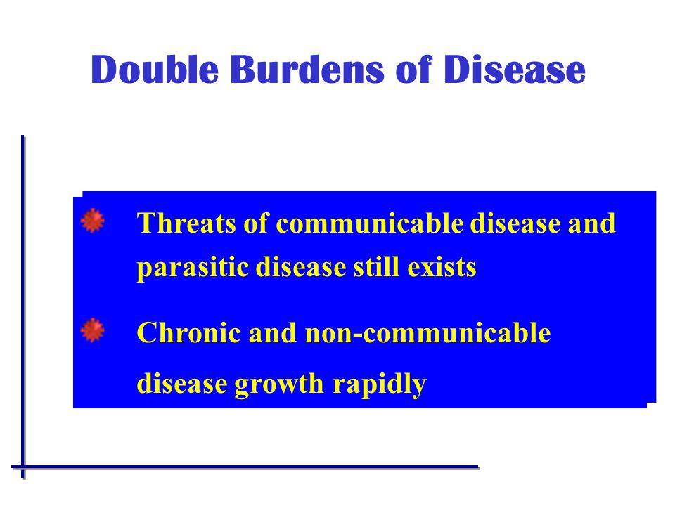 Double Burdens of Disease