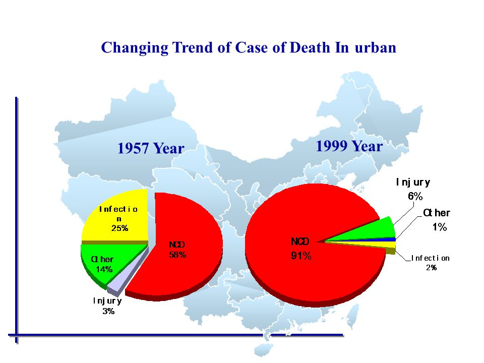 Changing Trend of Case of Death In urban